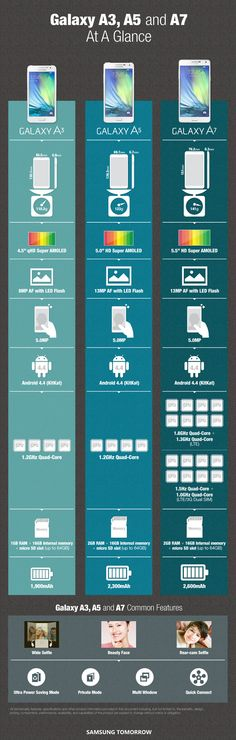 Samsung compares the Galaxy A7, A5 and A3 in new infographic
