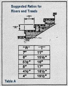 Outside step dimensions. Method of a Deck Construction. Table A – DECK Woodworking Plans, Woodworking Projects, Woodworking Techniques, Wood Projects, Outside Steps, Deck Steps, Garage Steps, Building Stairs, Building Costs