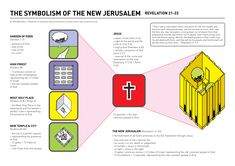 The symbolism of the New Jerusalem in Revelation 21-22 = the fulfilment of all God's promises in the Old Testament through Jesus.