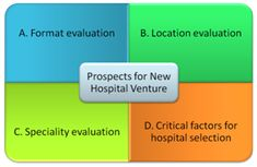 ACME Hospital Projects provides hospital feasibility and business plan study for New Hospital or Existing Hospital in Chennai, Tamil Nadu, India. Health Care Feasibility Study for Medical Centers in Chennai, India. New Hospital, Financial Analysis, Competitive Analysis, Public Opinion, Medical Center, Business Planning, Flow, Health Care, How To Find Out