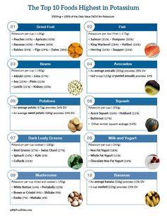 One page printable list of high vitamin A foods including sweet potatoes, carrots, dark leafy greens Healthy Food Options, Healthy Food List, Healthy Eating, Healthy Choices, Clean Eating, Healthy Drinks, Healthy Habits, Healthy Skin, Vitamin D Foods