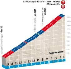 paris-nice stage 5 2013 profile - Google Search