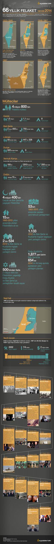 66 yıllık felaket İşgaller, savaşlar, milyonlarca mülteci ve çözülemeyen Filistin sorunu... http://www.aljazeera.com.tr/interaktif/66-yillik-felaket