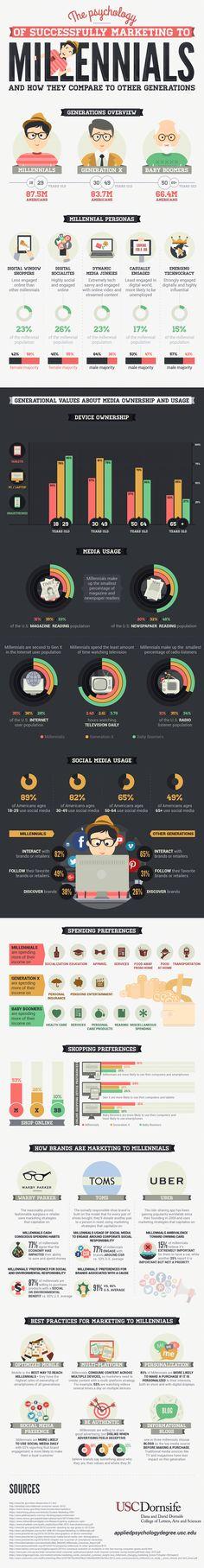 Cette infographie fort intéressante de l'USC se penche sur les habitudes et les…