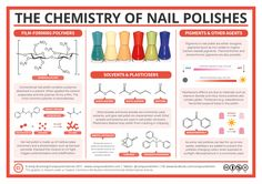 The Chemistry of Nail Polish – Polymers, Plasticisers and Pigments | Compound Interest