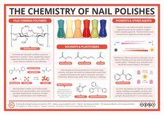 The Chemistry of Nail Polish