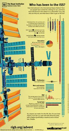 Who's been to the ISS?   The Royal Institution: Science Lives Here