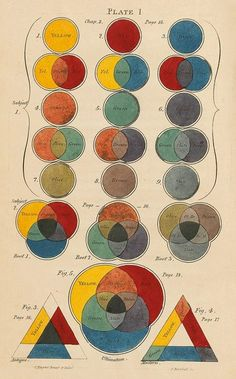 Color diagram Charles Hayter - Color theory - Wikipedia, the free encyclopedia