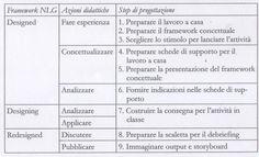 Cl@sse digitale: Una didattica per EAS - Episodi di apprendimento situato