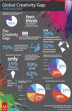 Another great post by Jackie.   New research reveals a global creativity gap in five of the world's largest economies, according to the Adobe® State of Create global benchmark study.
