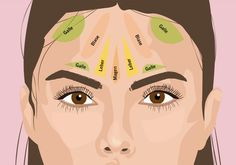 Face Mapping: Pickel im Gesicht? Daran kann es liegen! Gesicht Mapping, Face Mapping, Ayurveda, Disney Characters, Sport, Alternative Health, Faces, Top, Useful Tips