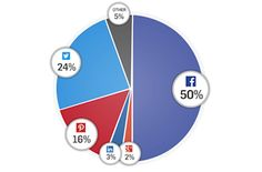 Facebook, Twitter And Pinterest All Dwarf Google+ For Social Sharing [INFOGRAPHIC]