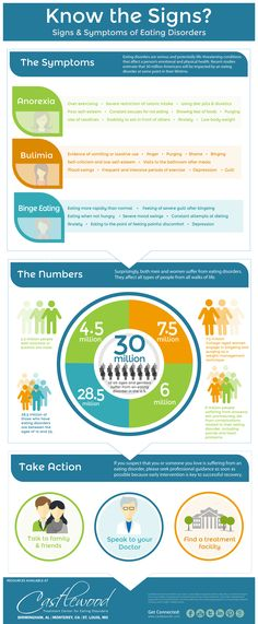 Eating Disorders: Know the signs. Anorexia. Bulimia. Binge Eating. Eating Disorder Infographics via Castlewood Treatment Center.