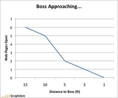 Your boss is approaching, how many (non-work related) web pages do you have open?