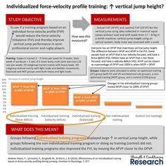 Strength is velocity-specific which means that training with a light load and a faster bar speed leads to preferentially greater gains in high-velocity strength. In contrast training with a heavy load and a slower bar speed leads to preferentially greater gains in low-velocity strength.  Previous research has identified that there is an optimum balance of force and velocity during any athletic movement for any given individual. Researchers can thereby calculate an optimal force-velocity…