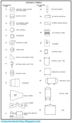 Simbologia de equipos de procesos industriales pdf