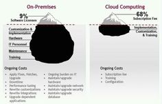 On premise vs Cloud #infografico