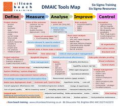 Six Sigma Training Six Sigma Resources  DMAIC Tools Map Define Project charter • sponsor • leader • facilitator • team • stakeholders • scope • current state • future state • proposal • costs & resources • benefits & measures • project plan • risk analysi