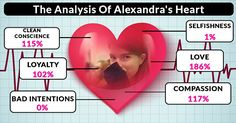 Let Us Analyze Your Heart!Alexandra, this is the goodness of your heart! You are filled with love, kindness, and helpfulness and you don't have a bad bone in your body. You are a blessing to everyone that knows you!