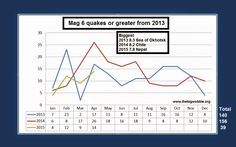 .: After Nepal: Are big quakes increasing? 2015 is ac...