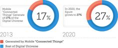 Mobile Connected Things Generated 17% of DU in 2013. In 2020 it will grow to 27%.