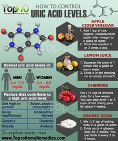 High levels of uric acid in the blood, also called hyperuricemia, can result from either increased production of uric acid in the body or decreased excretion of it through the kidneys. It can further lead to problems like gouty arthritis, kidney stones and renal failure. Recent studies have also associated high