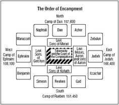 The Israelite Tribe encampment layout around the Tabernacle (Tent) of Meeting.