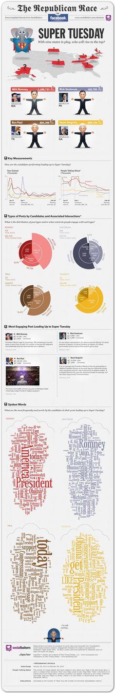 Una mirada sobre cómo los candidatos republicanos han manejado sus redes sociales el supermartes en las elecciones presidenciales 2012.