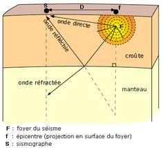 Cours de - Les discontinuités de la structure de la Terre - Maxicours.com