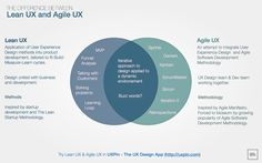 difference between Lean UX and UX via https://www.facebook.com/uxperu