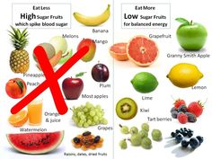 Fruits to Eat Less or Avoid vs. Fruits to Eat. Natural fructose sources are fruit juices, raisins, dates, figs, prunes, grapes, mangos, papayas, apricots, pineapples and bananas. These are the super-sweet fruits to reduce or avoid eating. Apple and grape juice sweetened foods are high in fructose. Juices are extracted sweetness without the fiber, and they're loaded with fructose. Fruit juices and soft drinks are equally high in fructose.