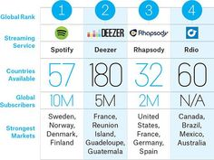 Which Music Streaming Service Is the Biggest Worldwide? http://bzzz.in/1rs3zOq @billboardbiz pic.twitter.com/8AIY3IUl3H