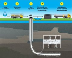 The Hydraulic Fracturing Water Cycle