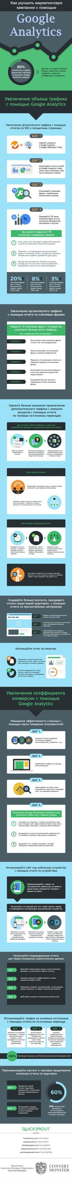 Как улучшить маркетинговую кампанию с помощью Google Analytics Инфографика про контент-маркетинг с Google Analytics http://www.intelisystems.com