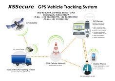 We provide GPS Vehicle Tracking Systems in India, Delhi, Punjab, Himachal, Chandigarh & all other cities at best prices. Read More: http://imgur.com/jg4y5sZ
