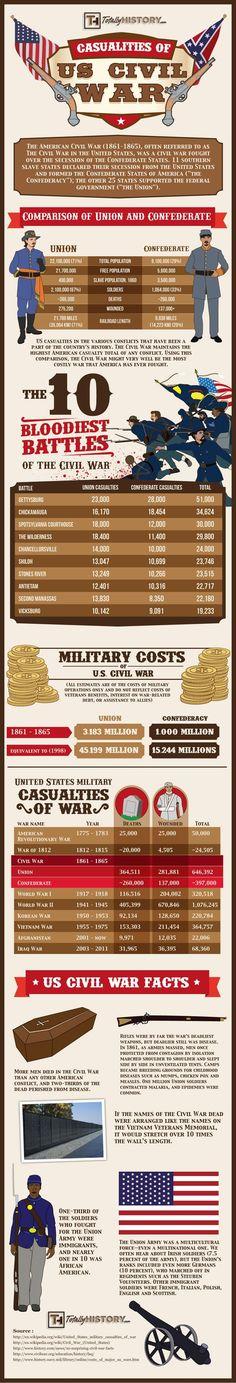 U.S. Civil War Casualties Statistics – Deaths Comparison of Battles #battles #history #civilwar