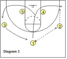 3-Out Read and React offense - Point-guard pass and cut -  Coach's Clipboard #Basketball Coaching