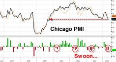 Chicago PMI which imploded from 52.4, and printed at a contractionary 49: the first sub-50 headline print since September 2009. But that's not all: Deliveries, Prices Paid and Production all hit their lowest since 2009; Backlogs posted their tenth month of contraction in the past 12 months. And what's worst for the Department of Making Shit Up, Employment plunged from 551. to 48.7, its third month over month decline.
