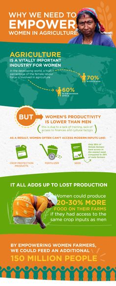 Why We Need to Empower Women in Agriculture. Infographic via CropLife International