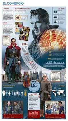 Marvel Comic Universe, Batman Universe, Comics Universe, Avengers Movies, Marvel Characters, Marvel Avengers, Doctor Strange Comic, Graphic Design Lessons, Marvel Facts