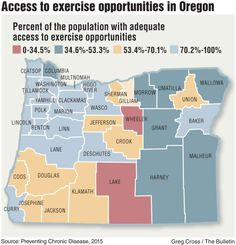 Central Oregon bests national average for exercise access; New study looked at residents' proximity to parks, gyms