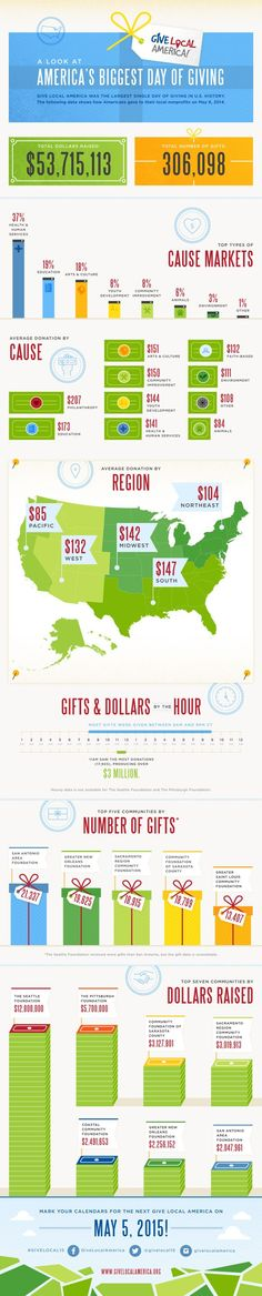 In this infographic, we worked with Kimbia to help illustrate the stats from Give Local America, the May 2014 online fundraising challenge. Waiting For Next Year, Giving Day, Grant Writing, Nonprofit Fundraising, How To Create Infographics, Writing Resources, Non Profit, Big Day, Social Media