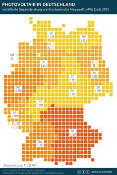Photovoltaik in Deutschland: Verteilung nach Bundesländern #Deutschland, #Karte, #Photovoltaik, #Solar, #Solaranlagen In Deutschland sind mehr als 1,58 Millionen Photovoltaik-Anlagen mit einer Gesamtleistung von 41,3 Gigawatt Peak (GWp) installiert. 2016 wurden 38,3 Mrd. kWh Solarstrom ins Netz eingespeist. http://strom-report.de/.3er