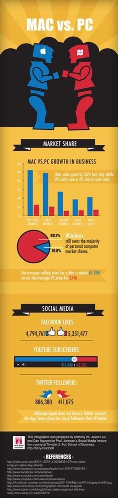 Infographic courtesy of visual.ly and the temple university fox school of business. #PC #Mac #Infographic #Tech #Gadget #Geek #Laptop #Computer