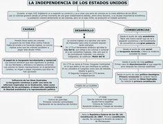 Resultado de imagen de esquema de la declaracion de la independencia de EEUU