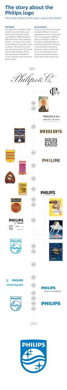 Philips retorna ao passado com redesign de seu logo