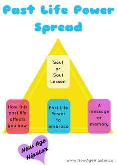 Past Life Power Spread - get a glimpse at your past life issues! - Vix www.newagehipster.co