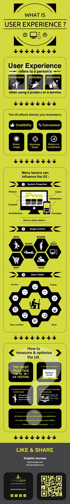 What is User Experience (UX) ? #UX #webdesign