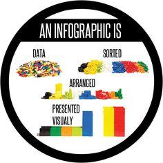 what is an infographic? What Is An Infographic, Web Development, Content Marketing, Business, Blog, Infographics, Trends, Infographic, Blogging