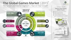 GLOBAL GAMES MARKET WILL GROW 9.4% TO $91.5BN IN 2015